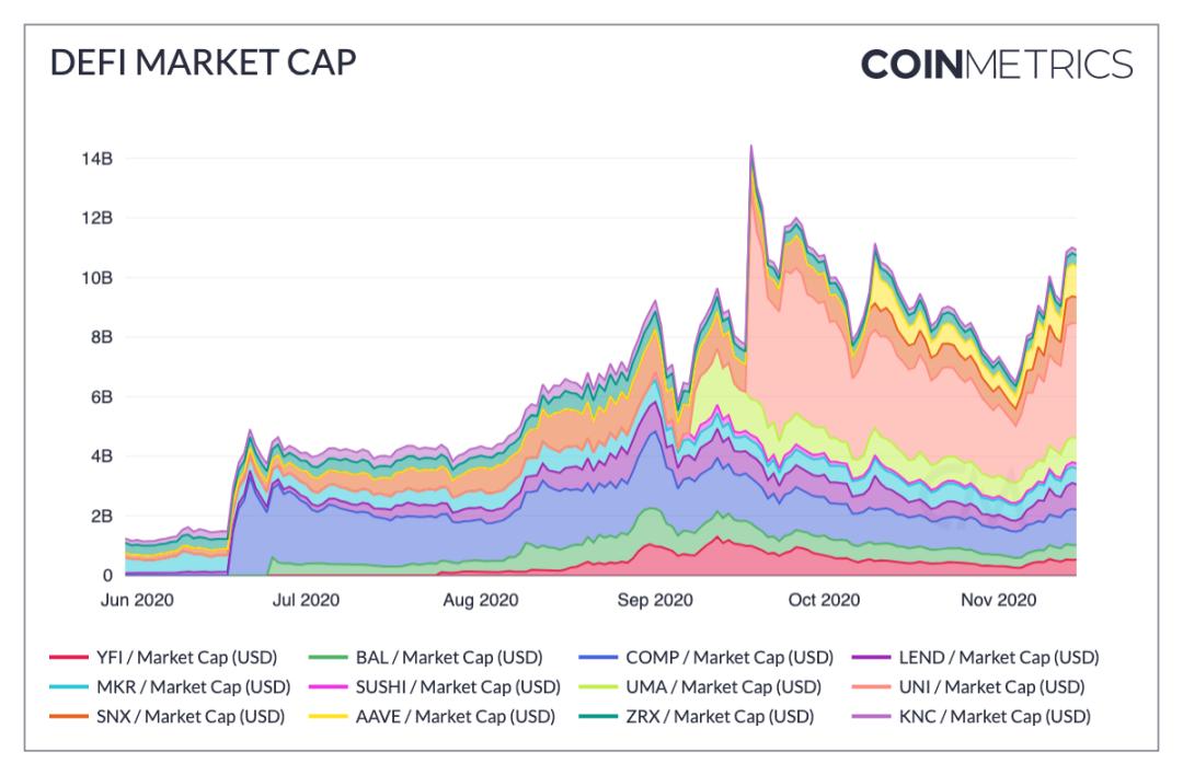 来源:Coin Metrics Network Data Charts