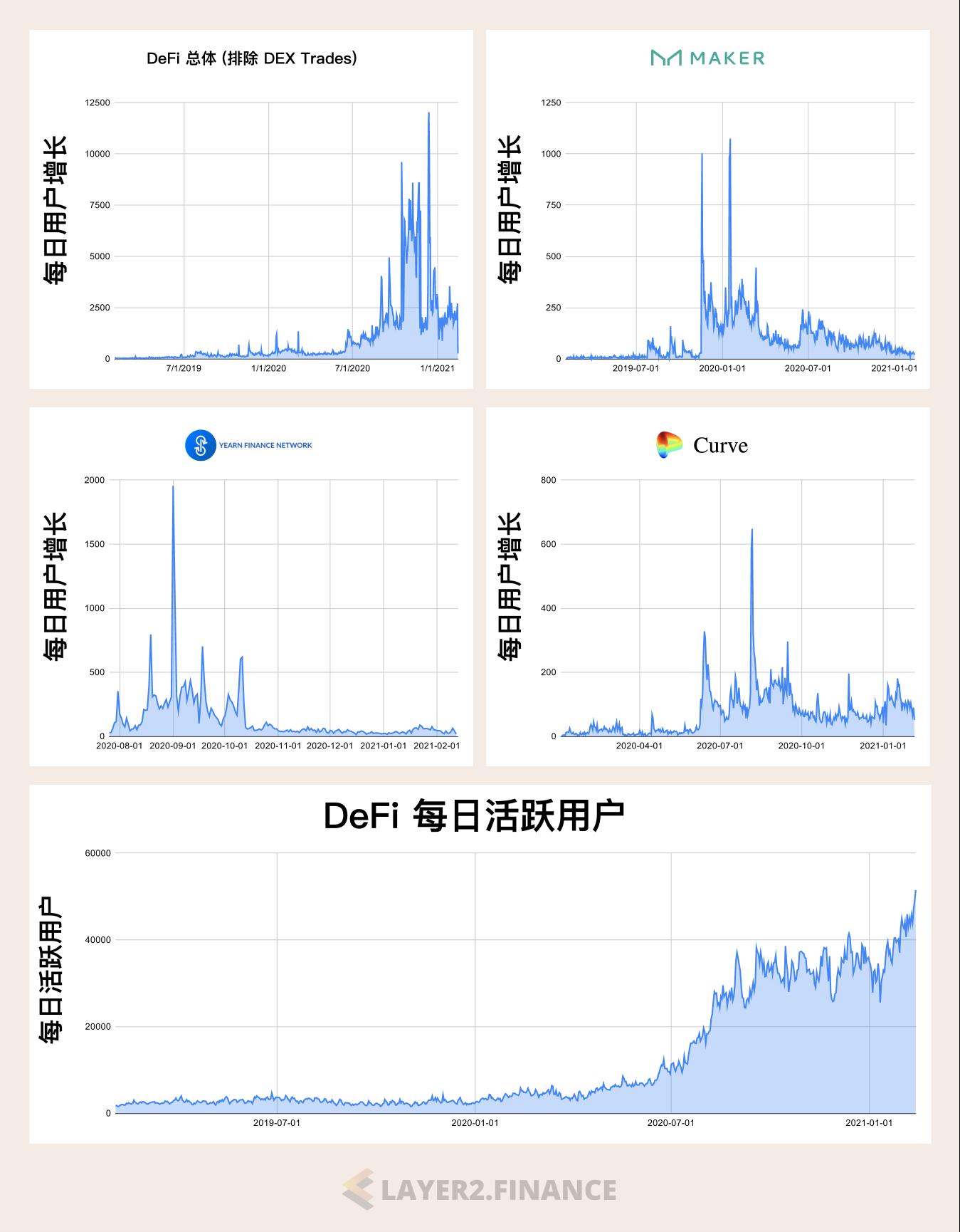 图一:DeFi用户增长速度放缓