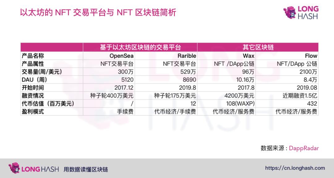 机构资本开始布局NFT